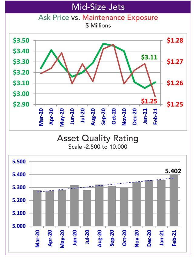 Asset Insight Mid-Size Jet Jet Quality Rating - February 2021