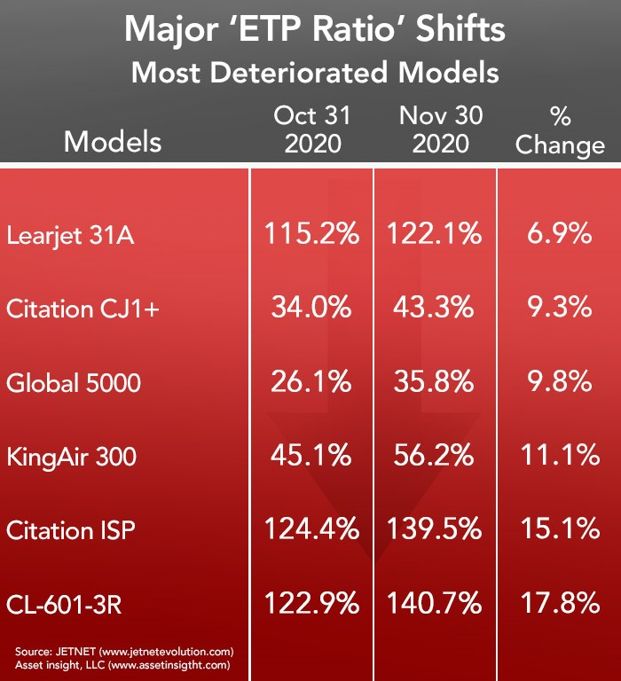 Asset Insight - Most Deteriorated Jets and Turboprops in November 2020