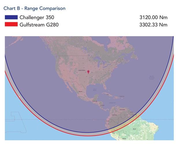 Chart B - Range comparison Challenger 350 v G280