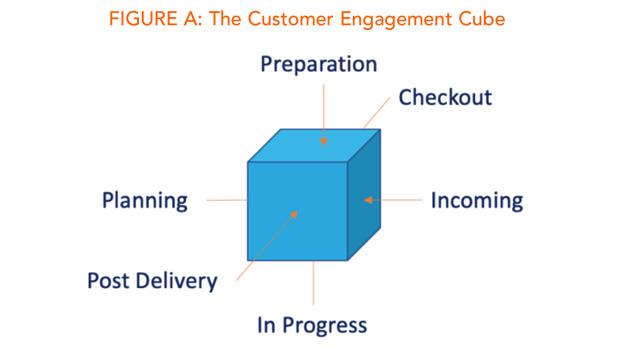 Business Jet Cabin Refurbishment Customer Engagement Cube