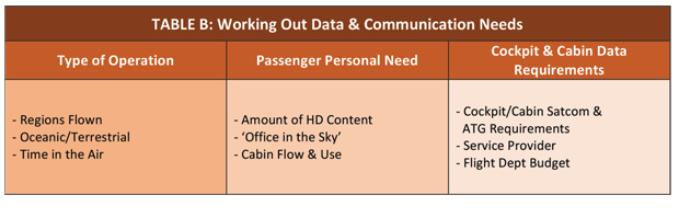 How to work out business jet cabin electronics data and communication needs