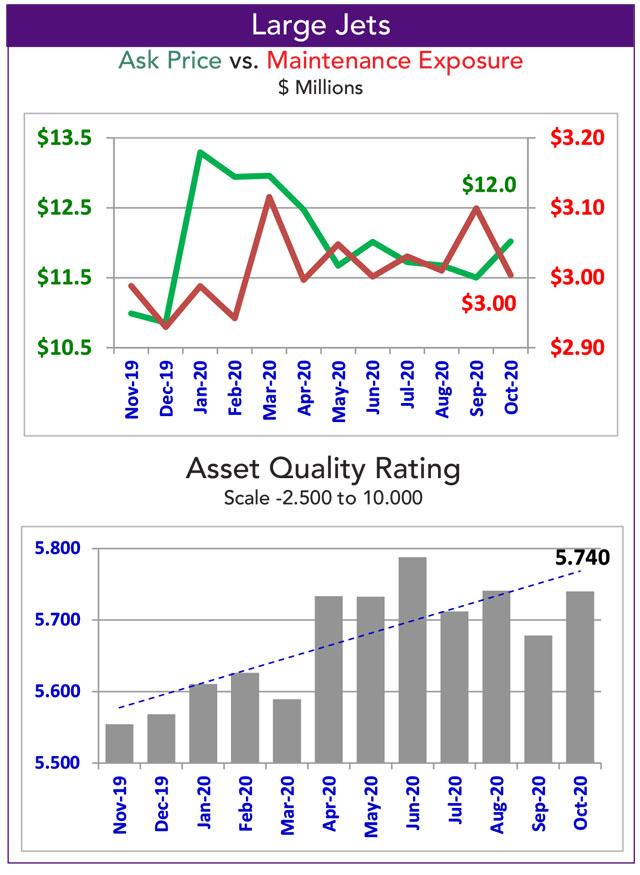 Asset Insight October 2020 Large Business Jet Fleet Maintenance Exposure
