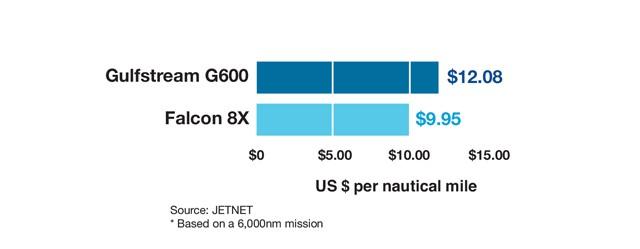 Gulfstream G600 vs Dassault Falcon 8X Cost Per Mile Comparison