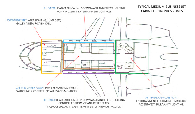 top view diagram of a typical medium business jet