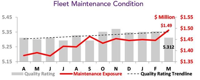 Asset Insight Fleet For Sale Maintenance Condition - March 2021