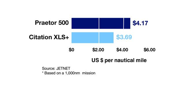 Embraer Praetor 500 vs Cessna Citation XLS+ Cost Per Mile Comparison