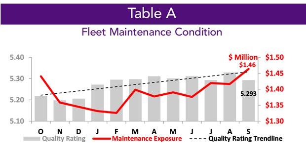 Asset Insight September 2020 Inventory Fleet Maintenance Condition