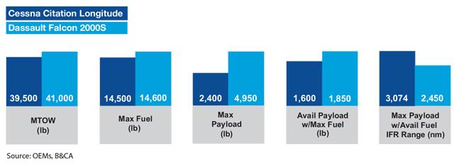 Cessna Citation Longitude vs Dassault Falcon 2000S Payload Comparison