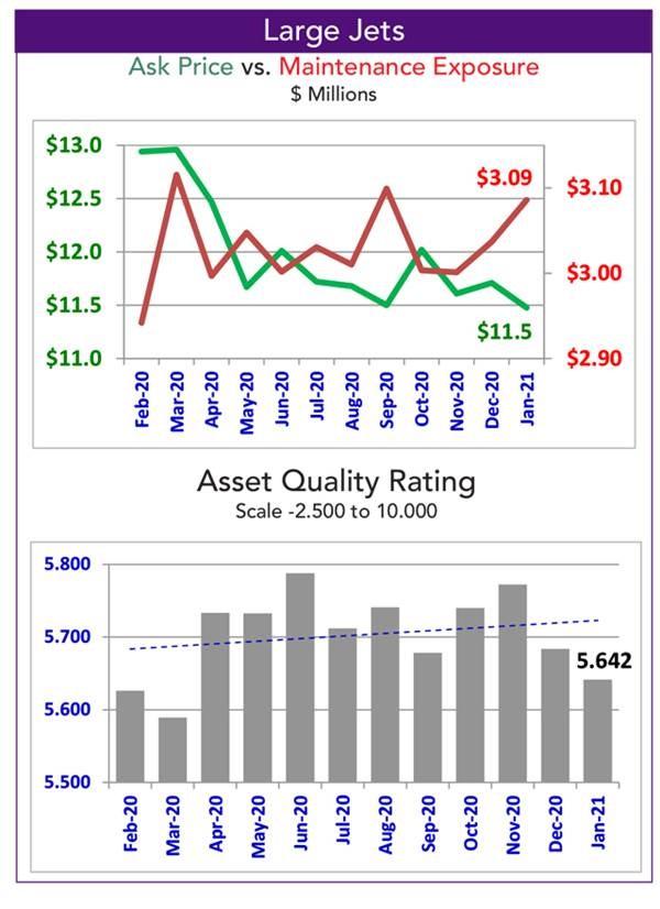 Asset Insight Large Jet Quality Rating - January 2021